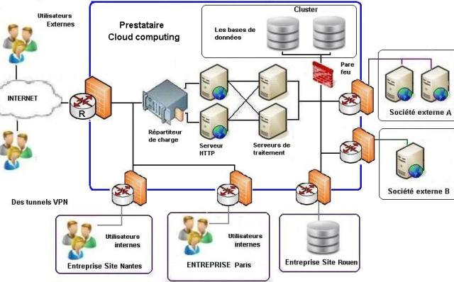 solution cloud computing - IAAS